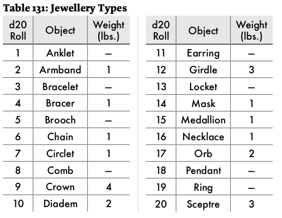 screen shot of astonishing swordsmen and sorcerors of hyperborea jewellery table