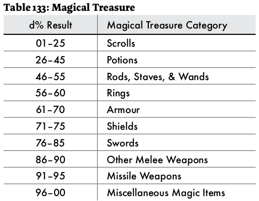 screenshot of of  astonishing swordsmen and sorcerors of hyperborea magic items table